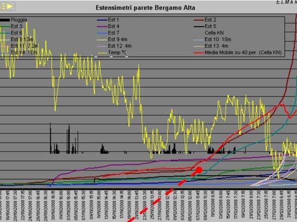 Il grafico con i dati della Elmarx di Mezzolombardo (Trento). La linea rosso fuoco e quella bordeaux salgono nettamente dal 6 dicembre in poi: rappresentano la media di dati rilevati da tutto il sistema di monitoraggio e quella di un singolo estensimetro. La linea rossa sale e si arresta il 30 dicembre, giorno del crollo